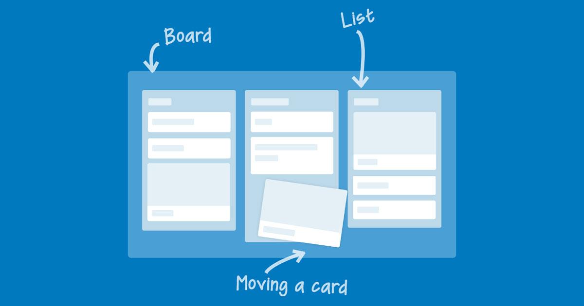 Trello: Tool Online per la gestione dei progetti